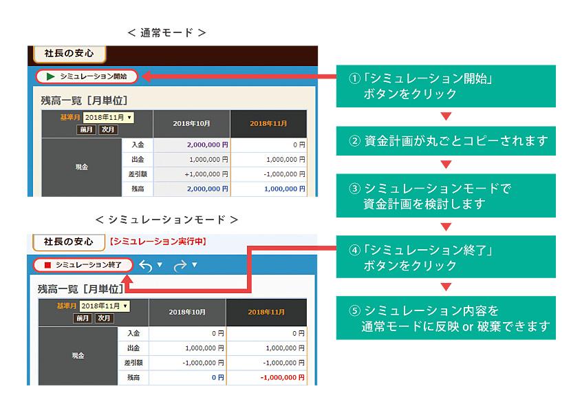 資金シミュレーション